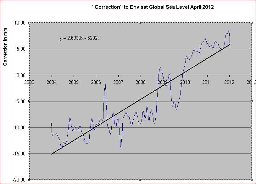 CorrectionEnvisatGlobalApril2012