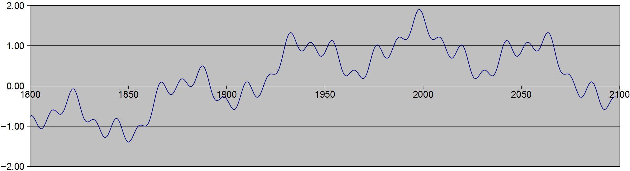 Global Temperature Rise Simulation