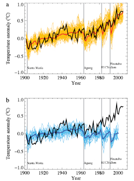 Figure 9.5 frpm IPCC AR4 which they say justifies their claim CO2 produces global warming or climate change