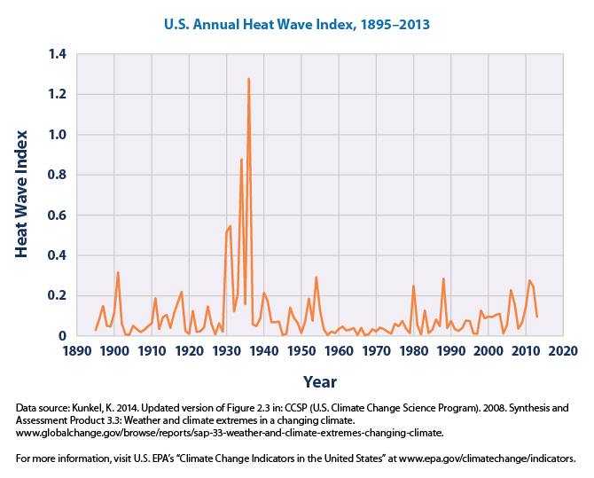 US EPA Heatwave Index 1895-2013