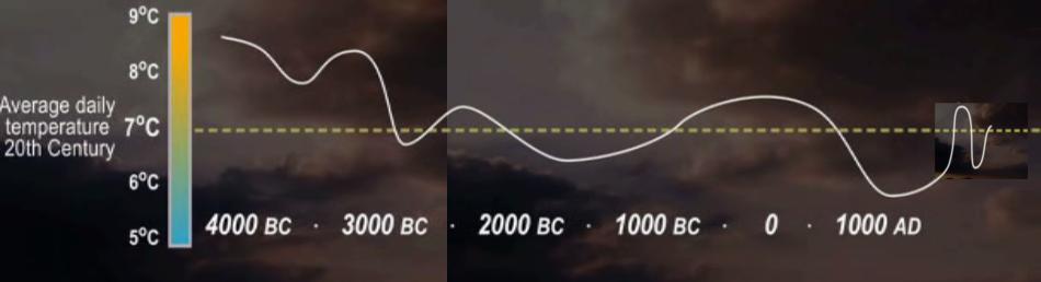 Temperature Scotland 4000BC to 1400AD