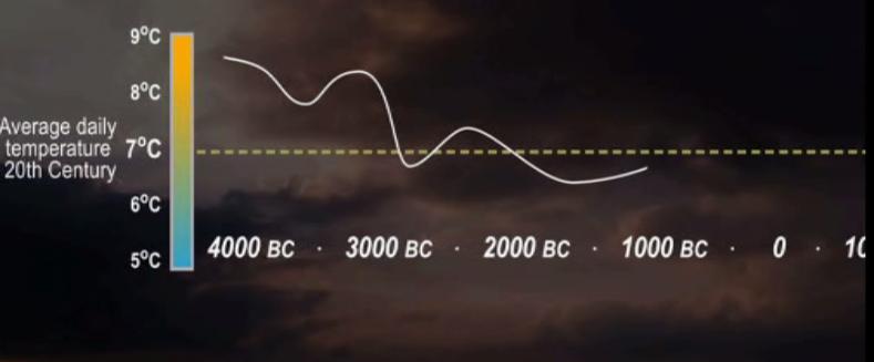 Temperatures Scotland 4000 to 1000BC