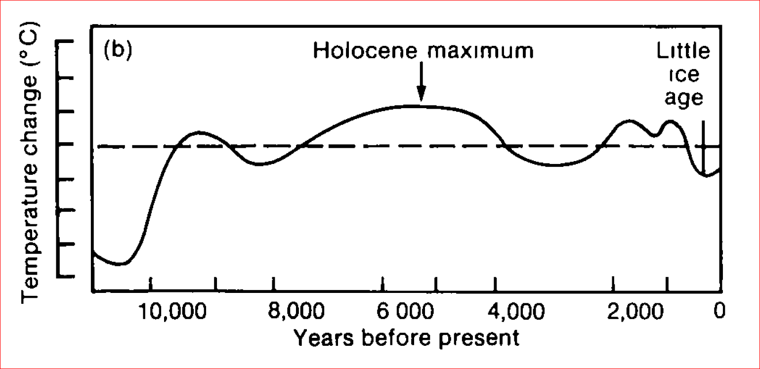 IPCC AR1 Temperatures since 10000 BC