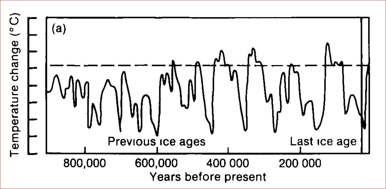 IPCC AR1 Temperature Last Million Years