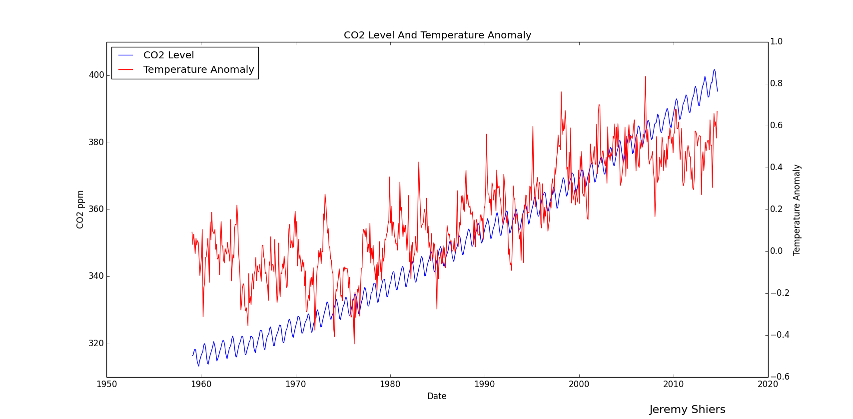 CO2 Level V Temperature