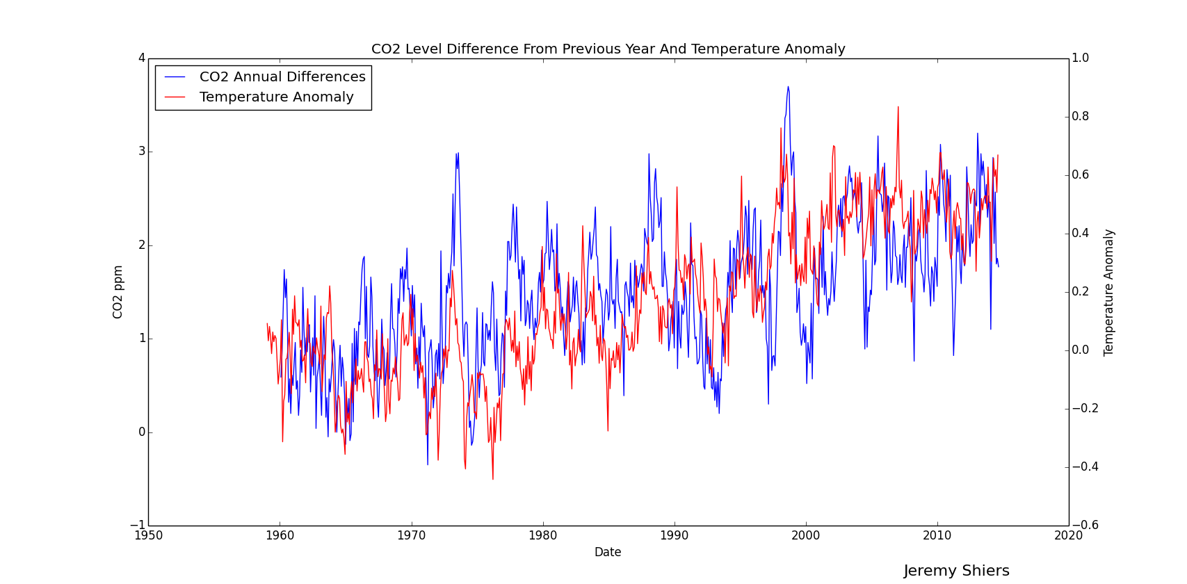 Net Change CO2 V Temperature Anomaly