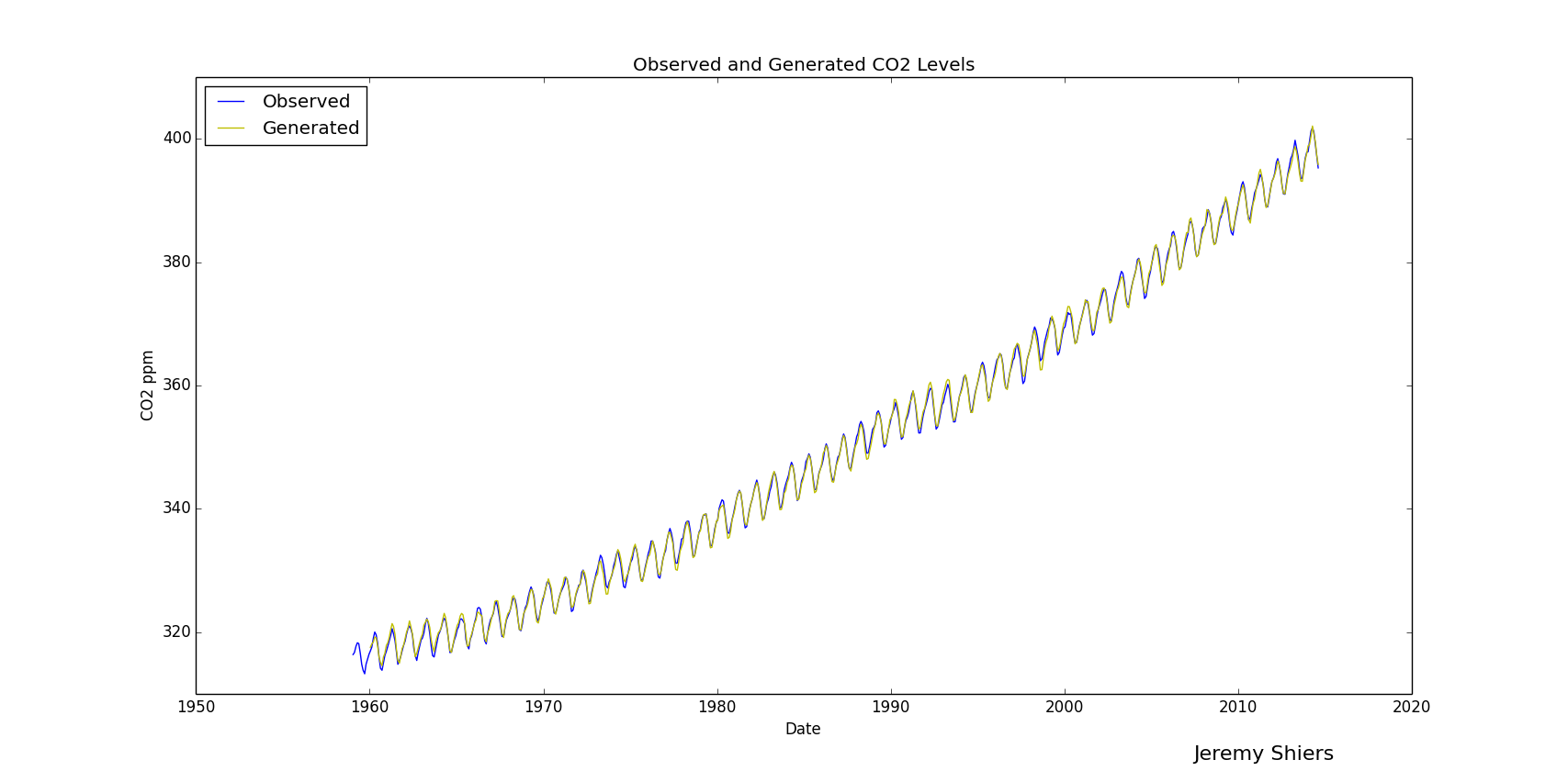 Observed And Calculated CO2 Levels