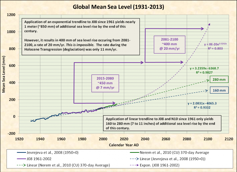 global-mean-sea-level-1931-2013-2
