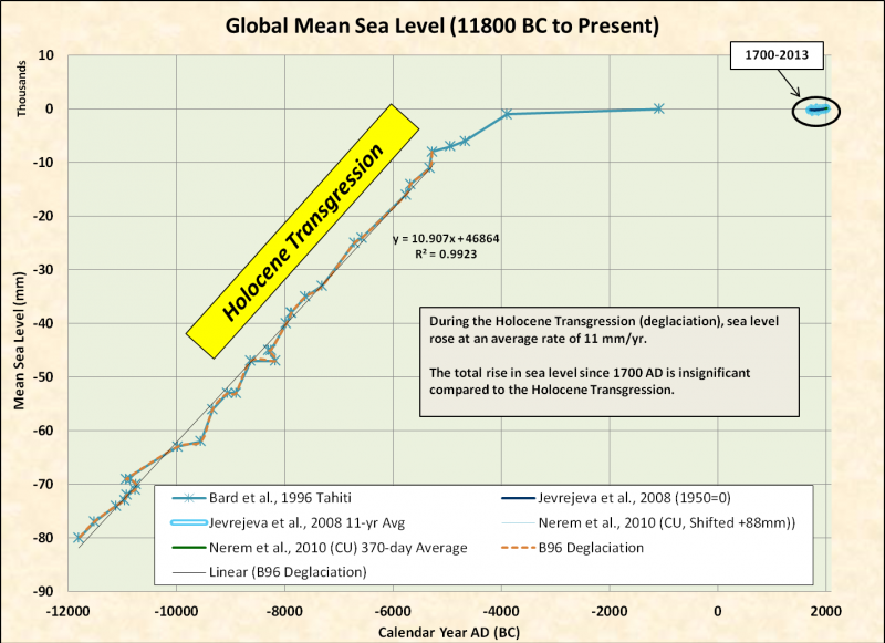 global-mean-sea-level-1931-2013-3