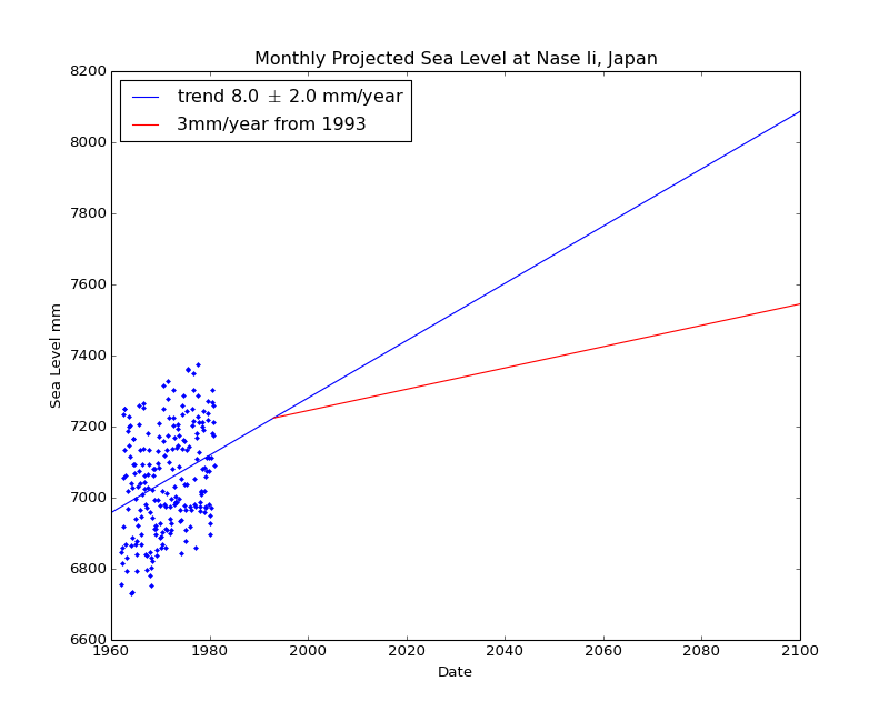 Observed and Projected Monthly Sea Level at Nase Ii, Japan