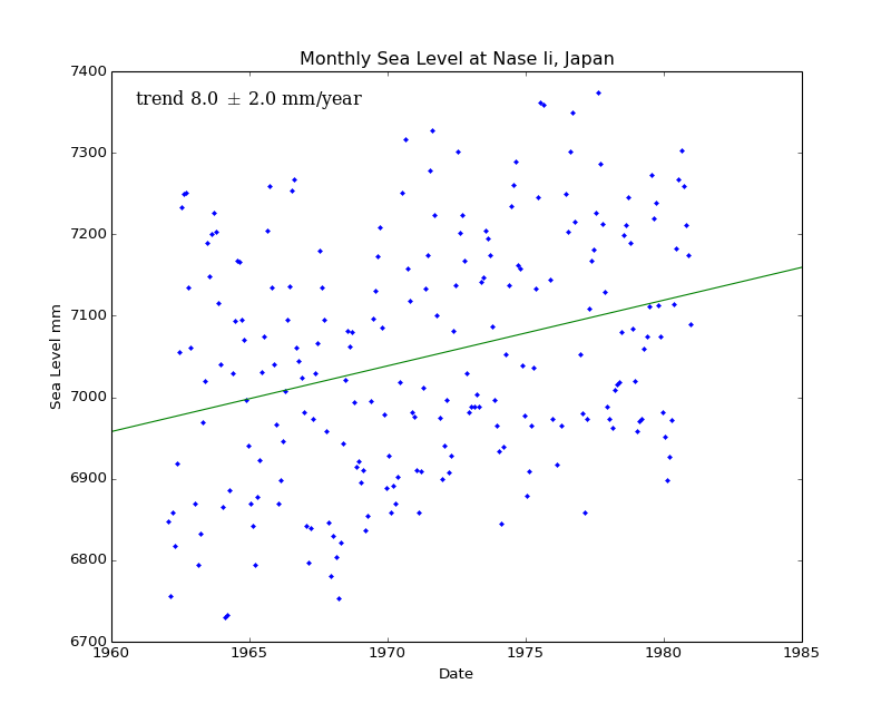 Monthly Sea Level at Nase Ii, Japan