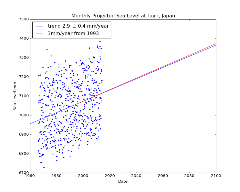 Observed and Projected Monthly Sea Level at Tajiri, Japan