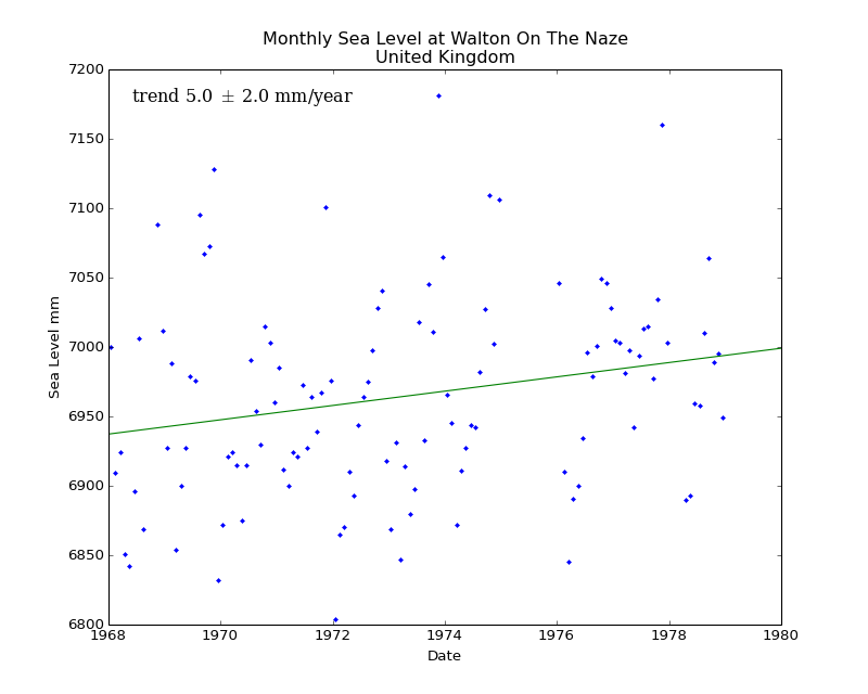 Monthly Sea Level at Walton On The Naze, United Kingdom