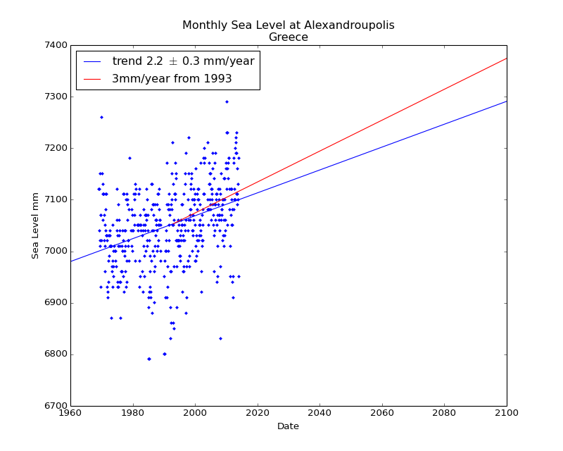 Observed and Projected Monthly Sea Level at Alexandroupolis, Greece