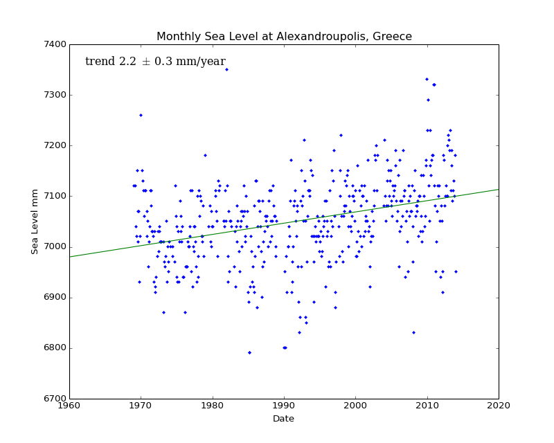 Monthly Sea Level at Alexandroupolis, Greece