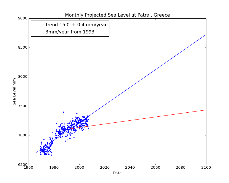 Observed and Projected Monthly Sea Level at Patrai, Greece