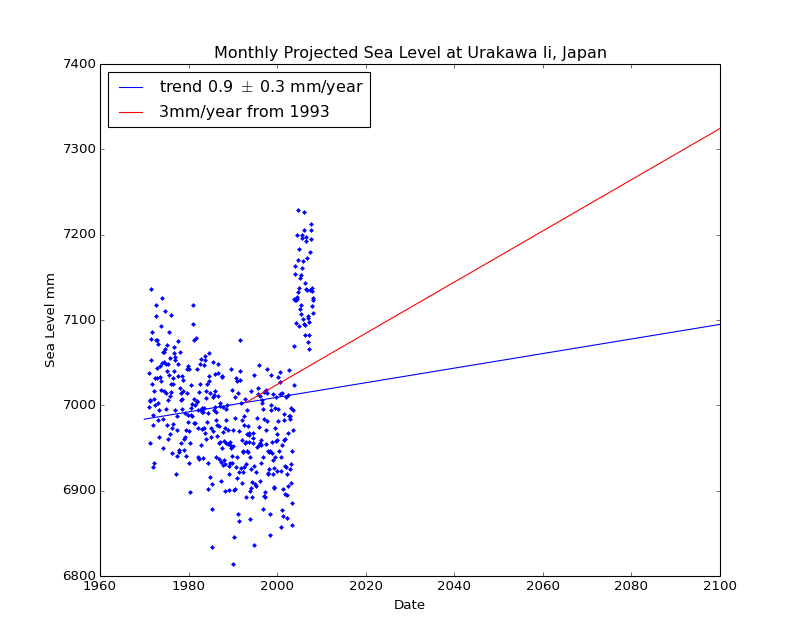 Observed and Projected Monthly Sea Level at Urakawa Ii, Japan