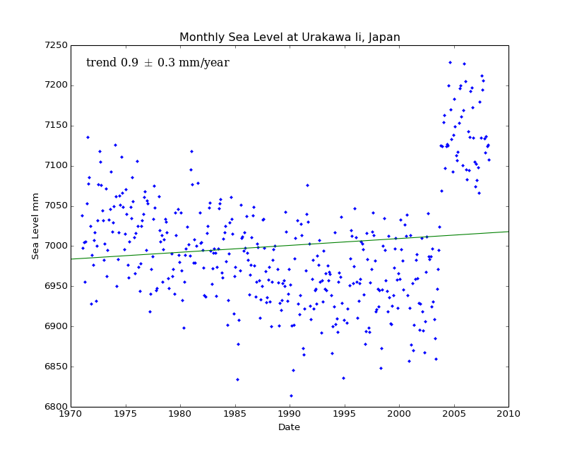 Monthly Sea Level at Urakawa Ii, Japan