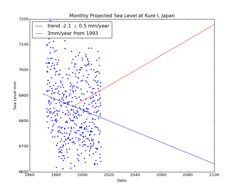 Observed and Projected Monthly Sea Level at Kure I, Japan