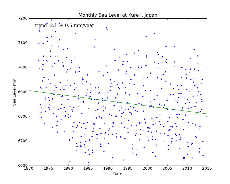 Monthly Sea Level at Kure I, Japan