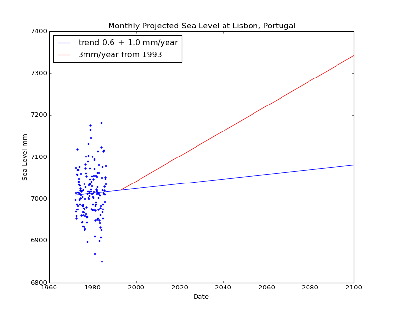 Observed and Projected Monthly Sea Level at Lisbon, Portugal