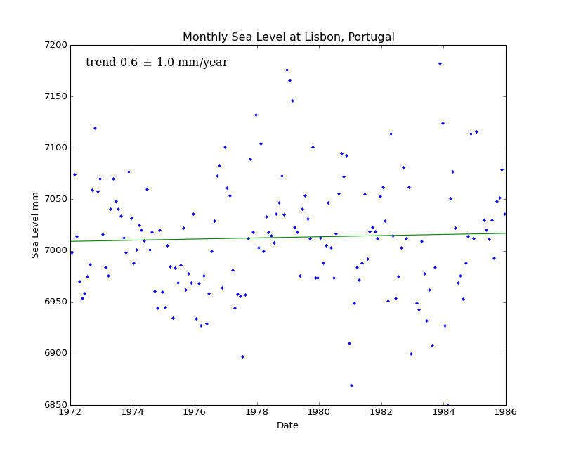 Monthly Sea Level at Lisbon, Portugal