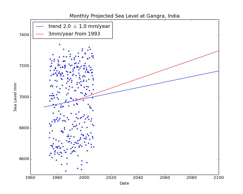 Observed and Projected Monthly Sea Level at Gangra, India