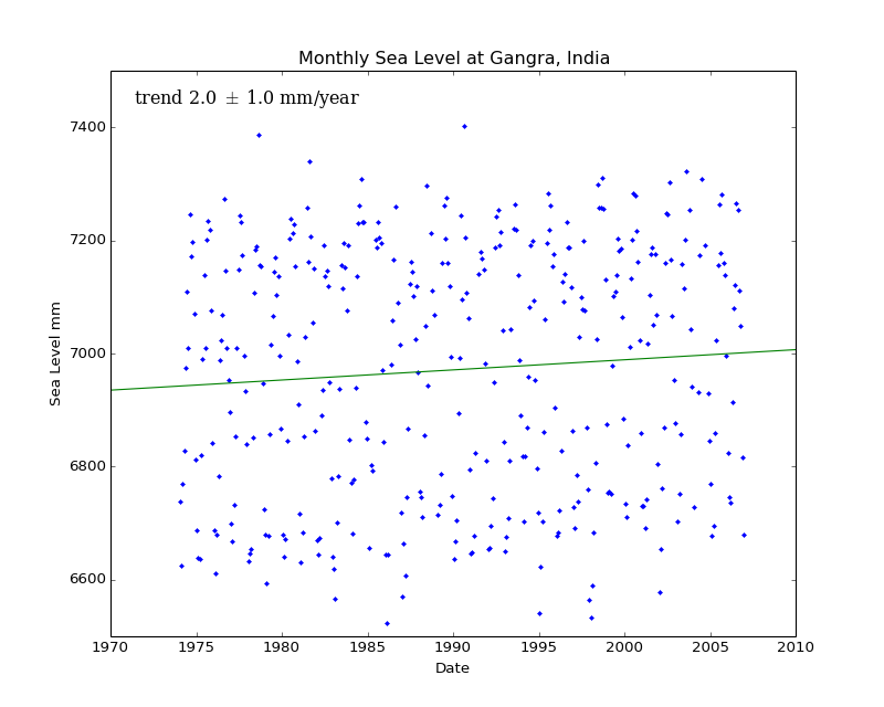 Monthly Sea Level at Gangra, India