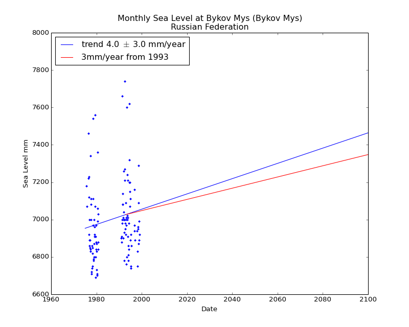 Observed and Projected Monthly Sea Level at Bykov Mys (Bykov Mys), Russian Federation