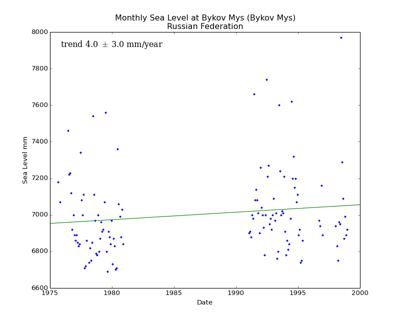 Monthly Sea Level at Bykov Mys (Bykov Mys), Russian Federation