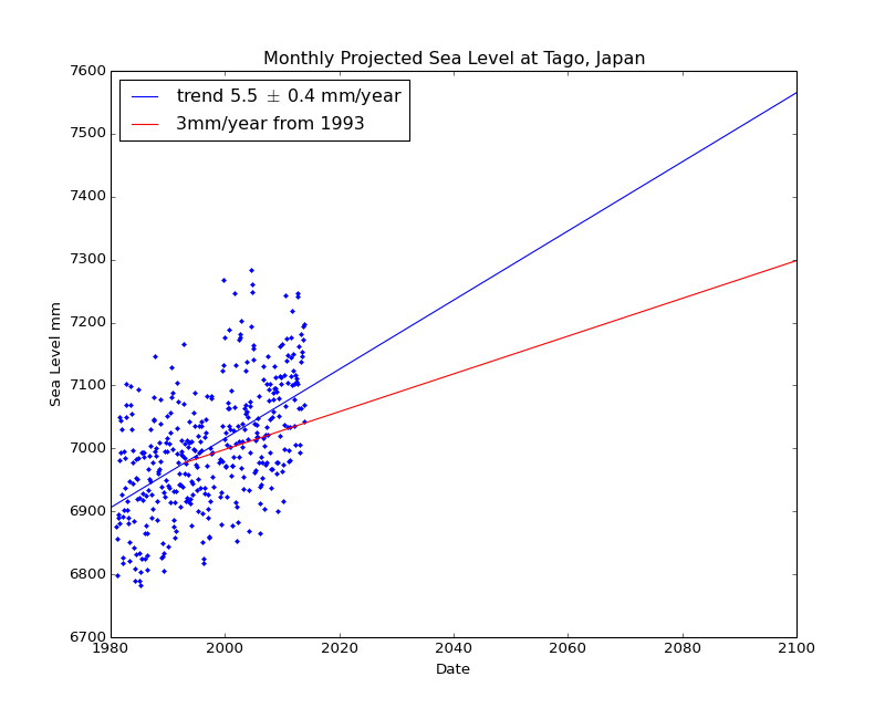 Observed and Projected Monthly Sea Level at Tago, Japan