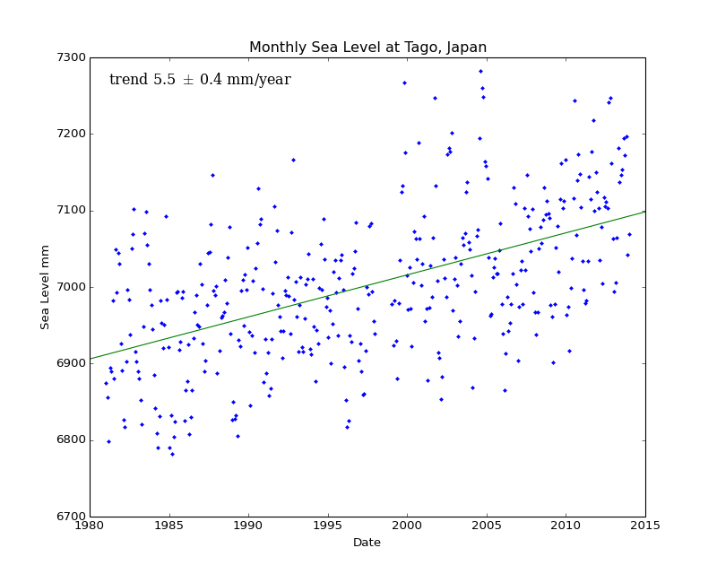 Monthly Sea Level at Tago, Japan
