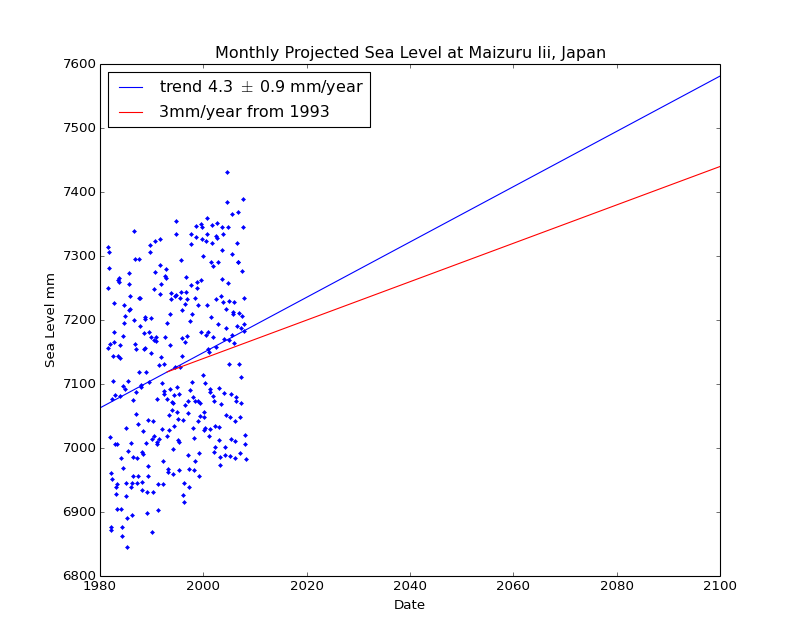 Observed and Projected Monthly Sea Level at Maizuru Iii, Japan