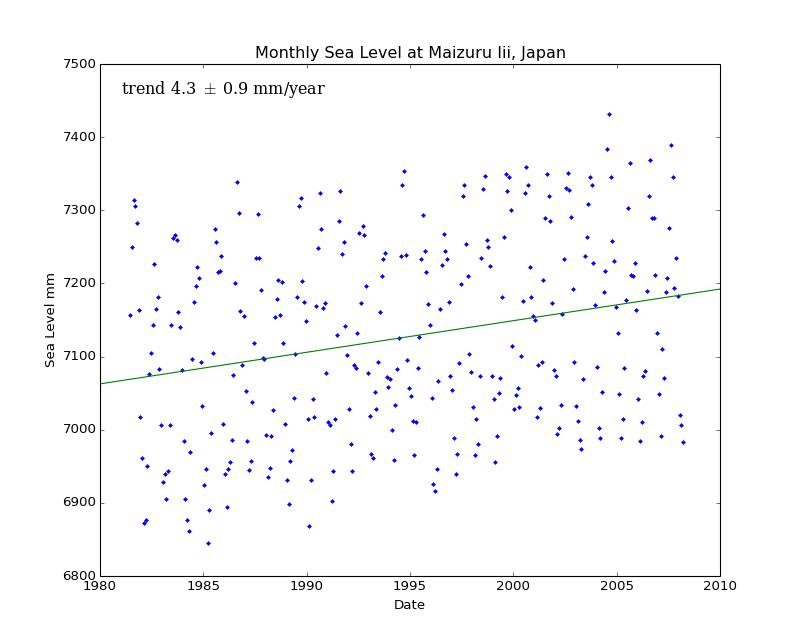 Monthly Sea Level at Maizuru Iii, Japan
