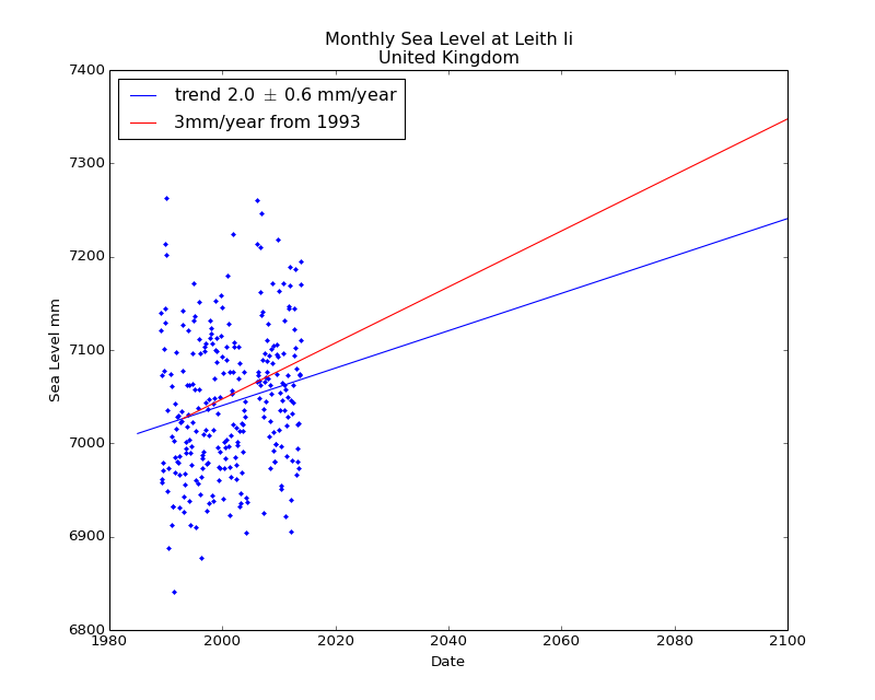 Observed and Projected Monthly Sea Level at Leith Ii, United Kingdom