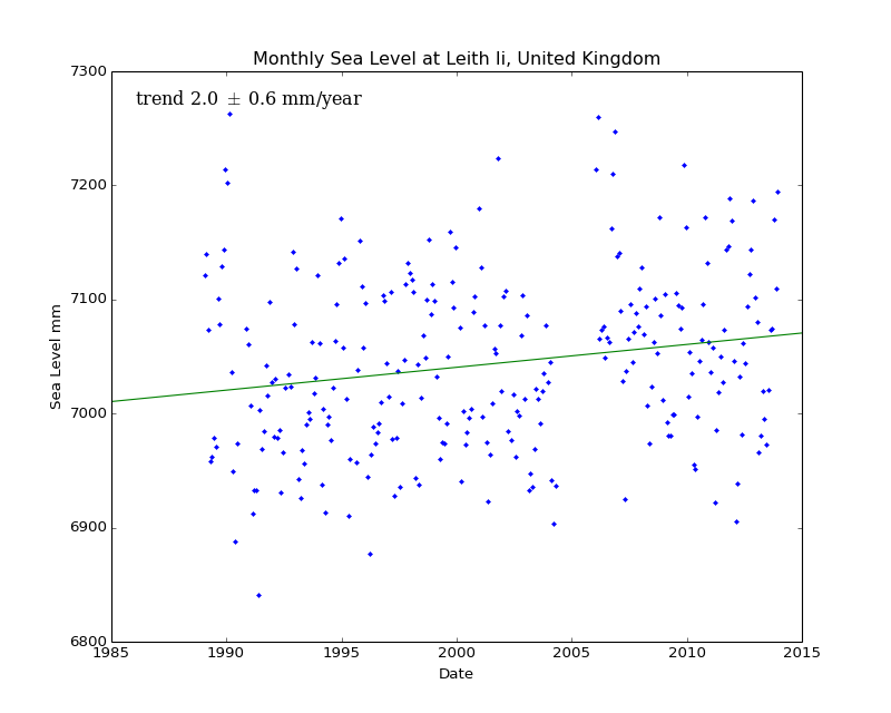 Monthly Sea Level at Leith Ii, United Kingdom