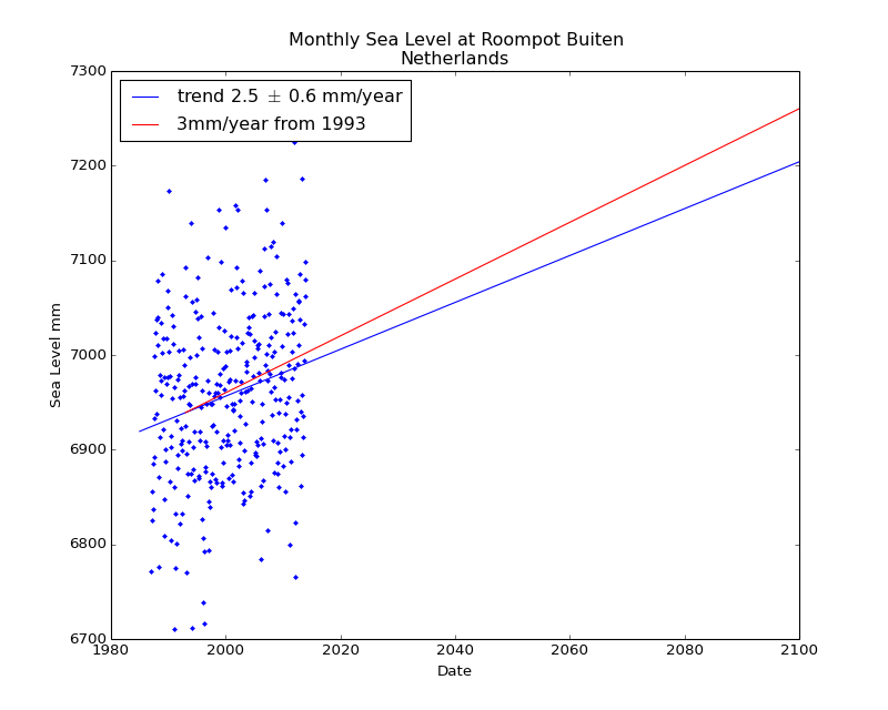 Observed and Projected Monthly Sea Level at Roompot Buiten, Netherlands