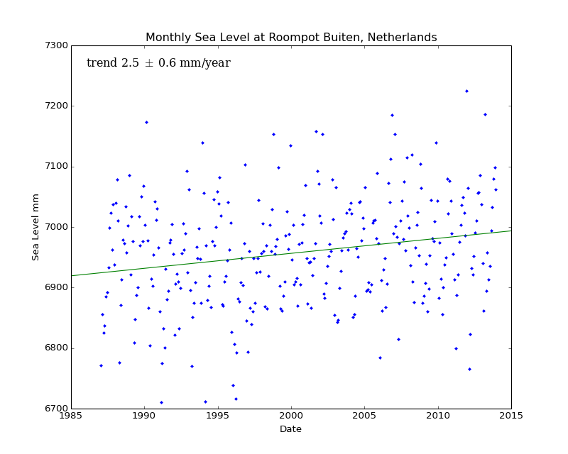 Monthly Sea Level at Roompot Buiten, Netherlands
