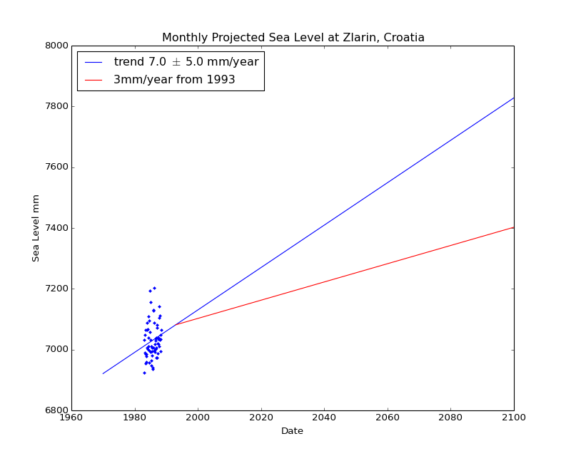 Observed and Projected Monthly Sea Level at Zlarin, Croatia
