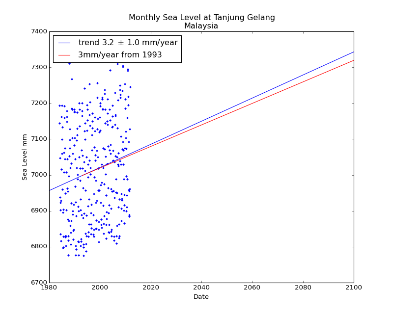Observed and Projected Monthly Sea Level at Tanjung Gelang, Malaysia