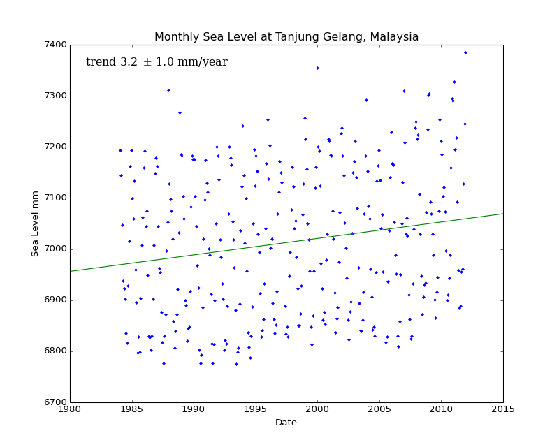 Monthly Sea Level at Tanjung Gelang, Malaysia