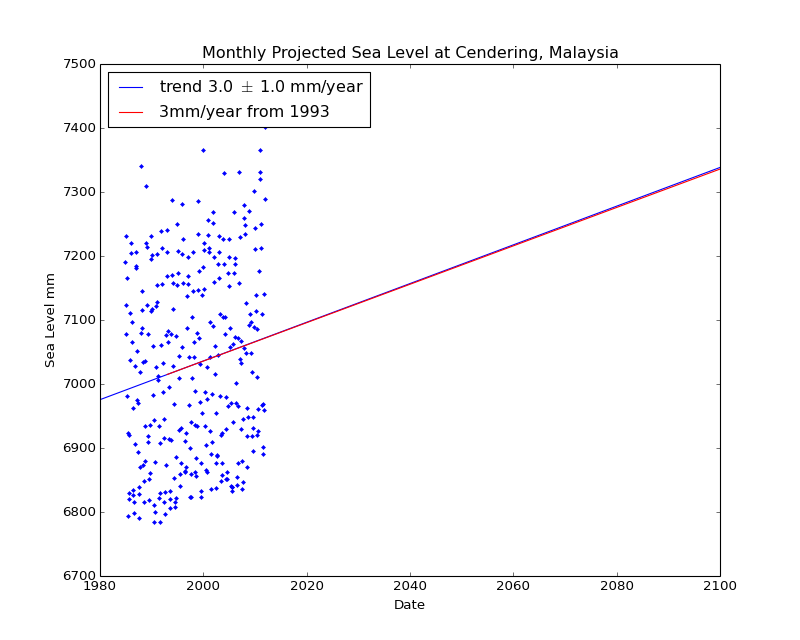 Observed and Projected Monthly Sea Level at Cendering, Malaysia