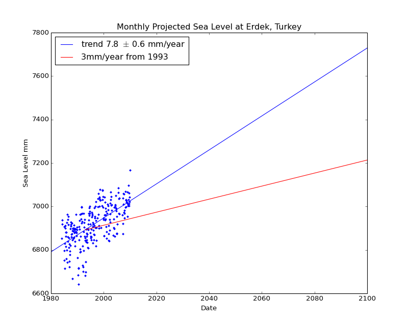Observed and Projected Monthly Sea Level at Erdek, Turkey