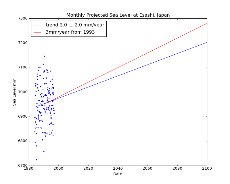 Observed and Projected Monthly Sea Level at Esashi, Japan