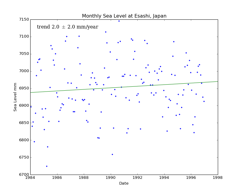 Monthly Sea Level at Esashi, Japan