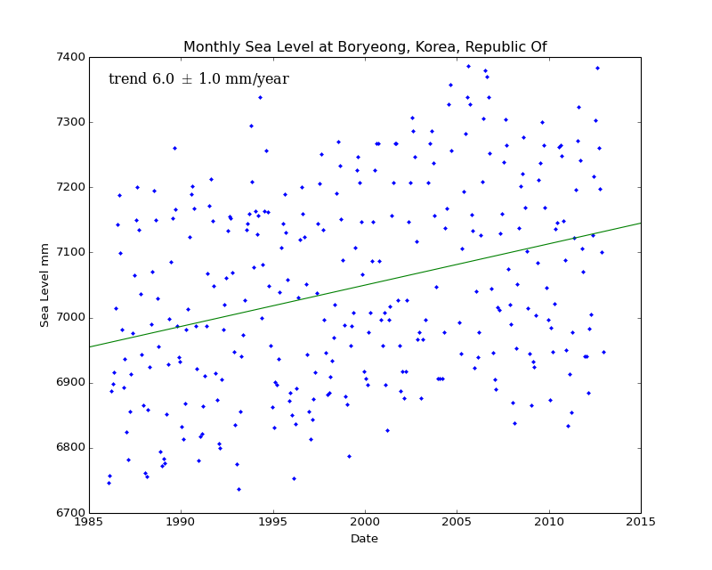 Monthly Sea Level at Boryeong, Korea, Republic Of