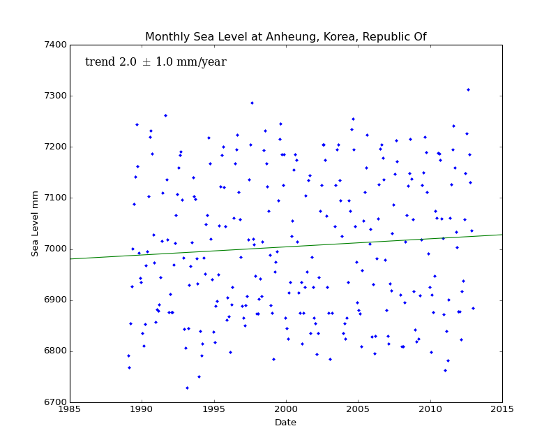 Monthly Sea Level at Anheung, Korea, Republic Of