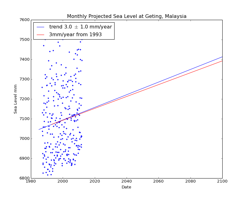 Observed and Projected Monthly Sea Level at Geting, Malaysia