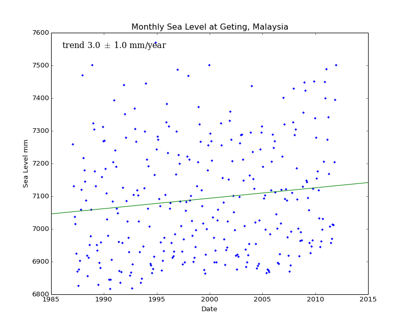 Monthly Sea Level at Geting, Malaysia