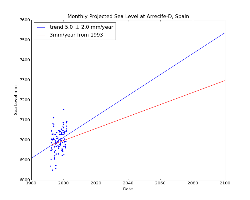Observed and Projected Monthly Sea Level at Arrecife-D, Spain